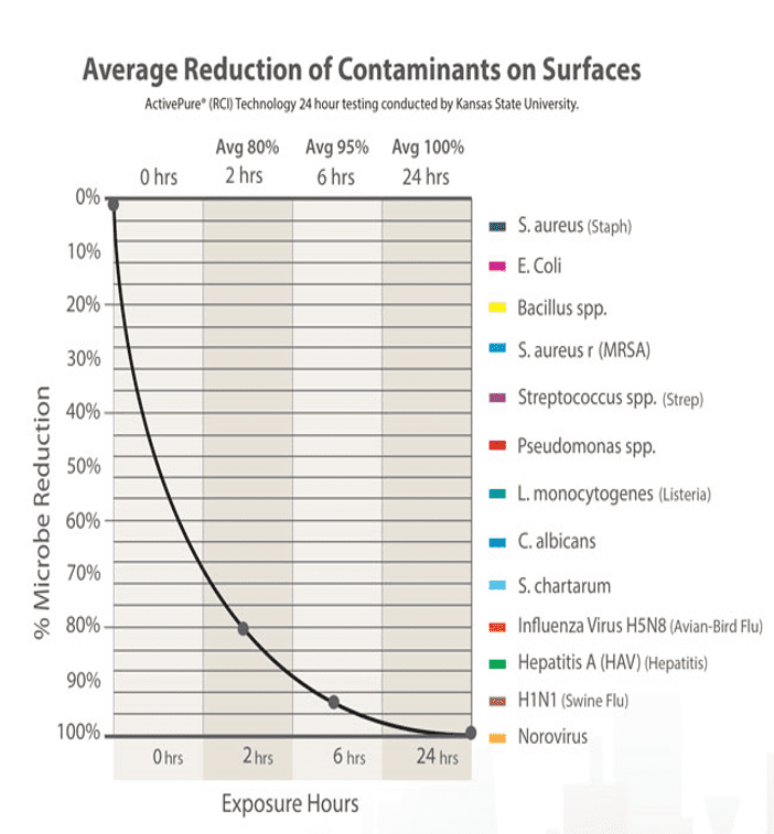 Average Reduction of Contaminants on Surfaces